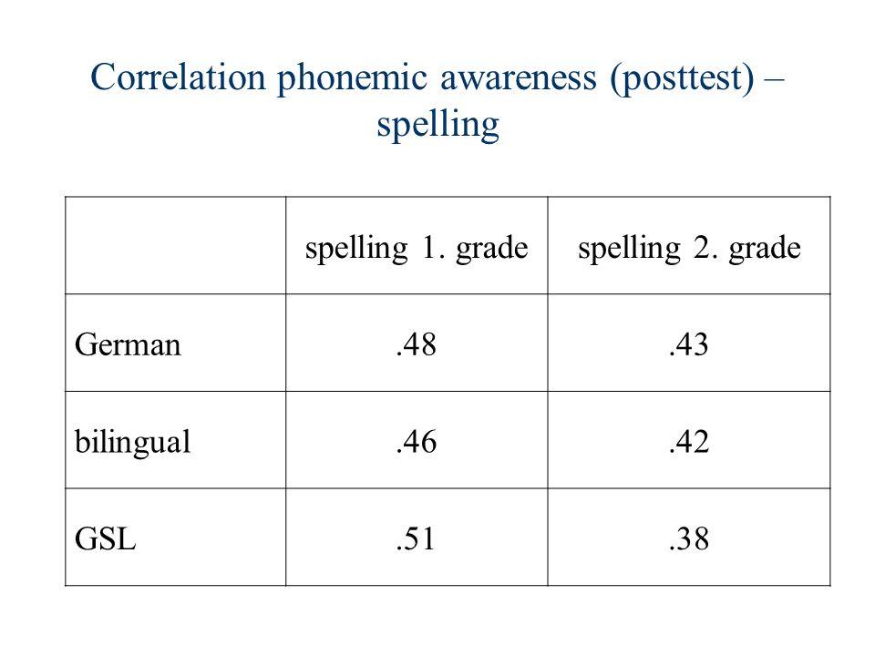 Correlation phonemic awareness (posttest) – spelling spelling 1. gradespelling 2. grade German.48.43 bilingual.46.42 GSL.51.38