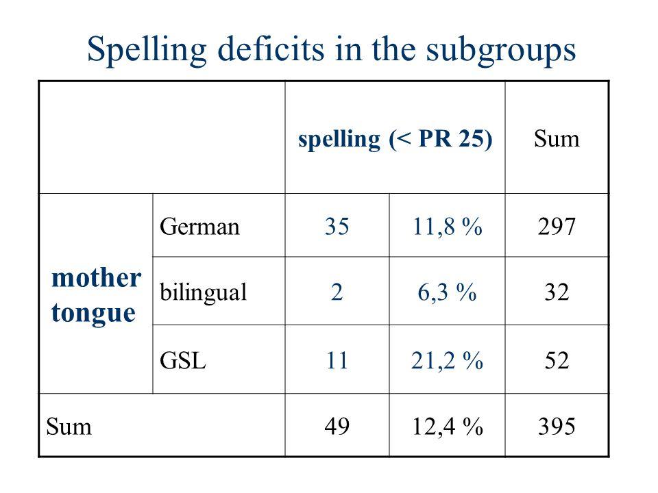 Spelling deficits in the subgroups spelling (< PR 25)Sum mother tongue German3511,8 %297 bilingual26,3 %32 GSL1121,2 %52 Sum4912,4 %395