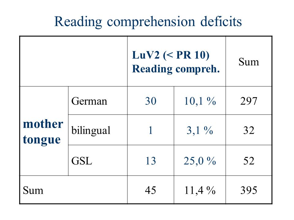 Reading comprehension deficits LuV2 (< PR 10) Reading compreh. Sum mother tongue German3010,1 %297 bilingual13,1 %32 GSL1325,0 %52 Sum4511,4 %395