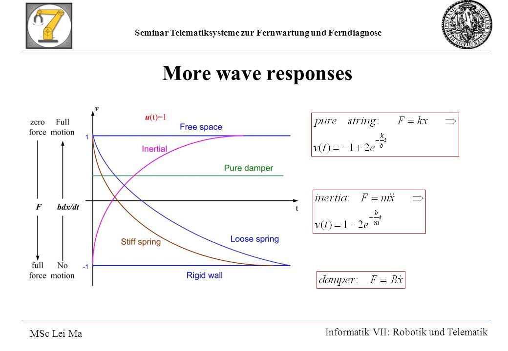Seminar Telematiksysteme zur Fernwartung und Ferndiagnose MSc Lei Ma Informatik VII: Robotik und Telematik More wave responses