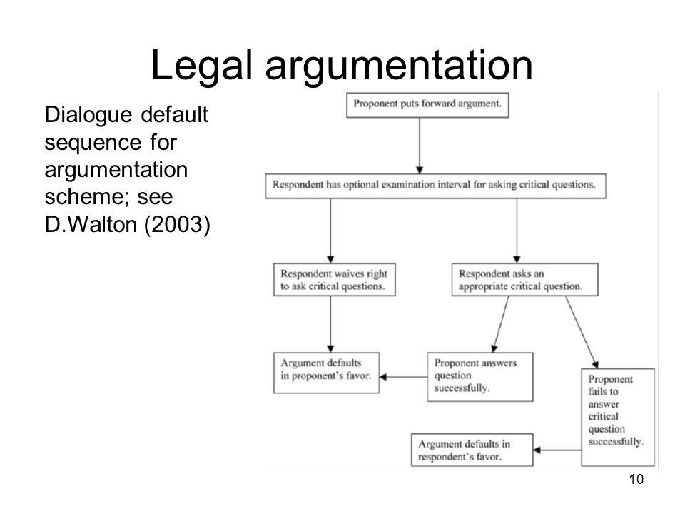 Legal argumentation 10 Dialogue default sequence for argumentation scheme; see D.Walton (2003)