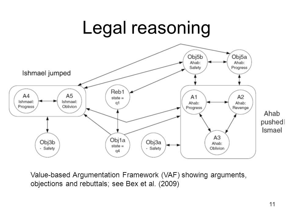 Legal reasoning 11 Value-based Argumentation Framework (VAF) showing arguments, objections and rebuttals; see Bex et al. (2009)
