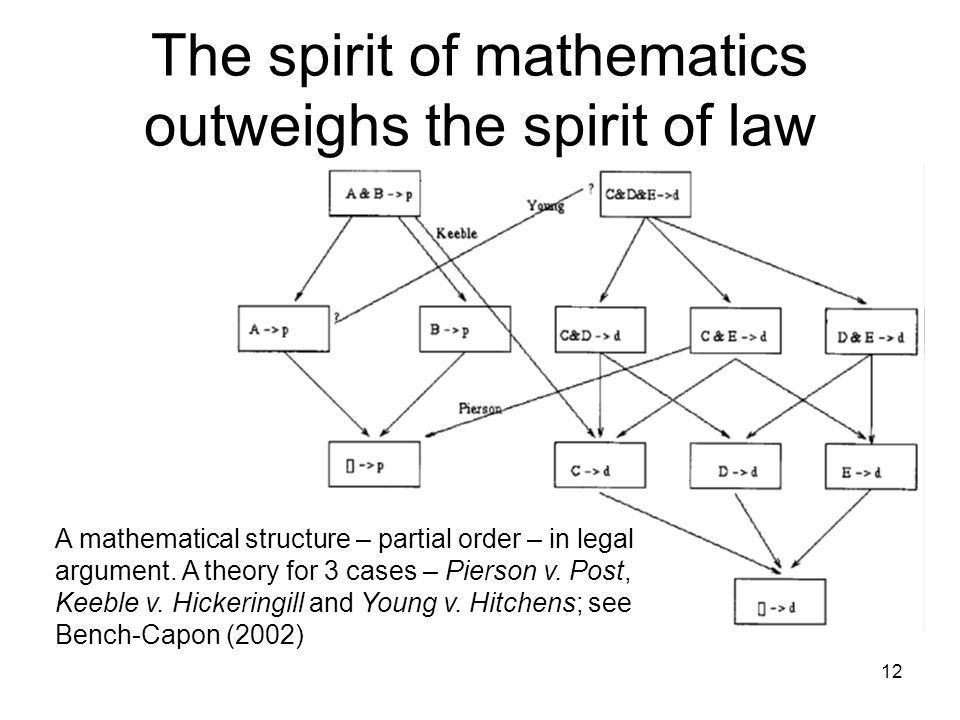 The spirit of mathematics outweighs the spirit of law 12 A mathematical structure – partial order – in legal argument. A theory for 3 cases – Pierson