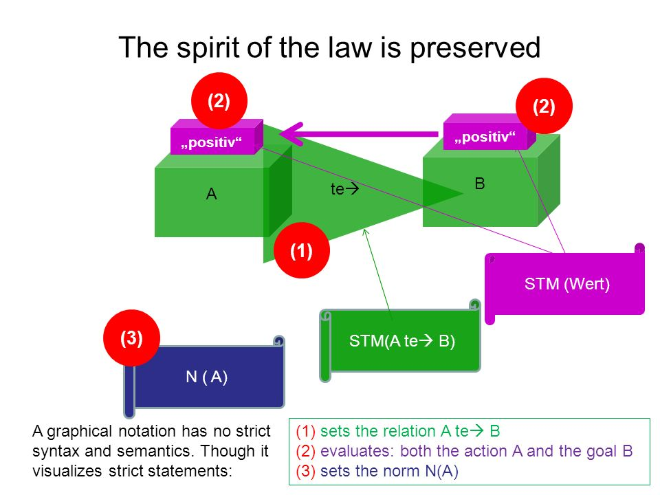 A B te positiv N ( A) (1) sets the relation A te B (2) evaluates: both the action A and the goal B (3) sets the norm N(A) The spirit of the law is pre