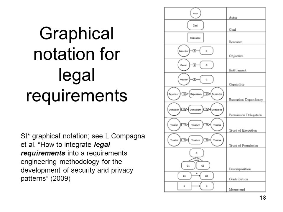 Graphical notation for legal requirements 18 SI* graphical notation; see L.Compagna et al. How to integrate legal requirements into a requirements eng