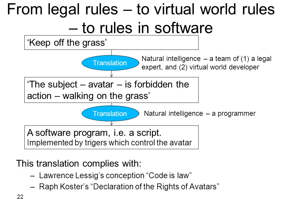 From legal rules – to virtual world rules – to rules in software 22 This translation complies with: –Lawrence Lessigs conception Code is law –Raph Kos