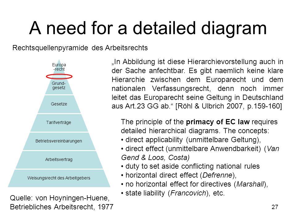 A need for a detailed diagram 27 Europ a-recht Grund- gesetz Gesetze Tarifverträge Betriebsvereinbarungen Arbeitsvertrag Weisungsrecht des Arbeitgeber