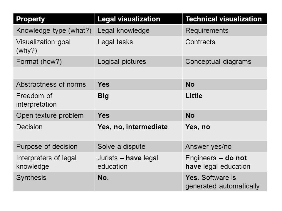 PropertyLegal visualizationTechnical visualization Knowledge type (what?)Legal knowledgeRequirements Visualization goal (why?) Legal tasksContracts Fo