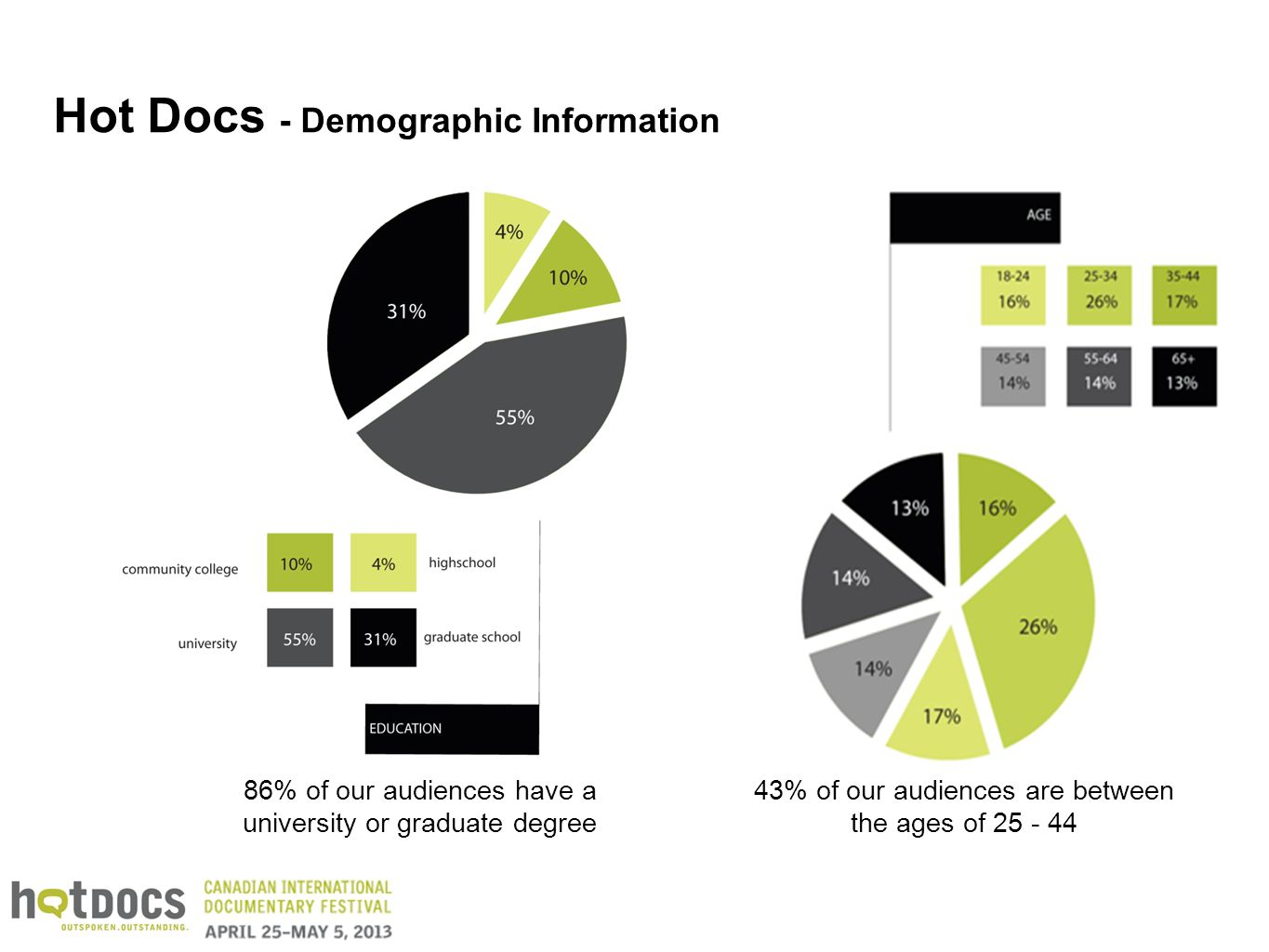 Hot Docs - Demographic Information 86% of our audiences have a university or graduate degree 43% of our audiences are between the ages of 25 - 44