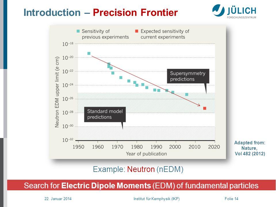 22. Januar 2014 Institut für Kernphysik (IKP) Folie 14 Introduction – Precision Frontier Search for Electric Dipole Moments (EDM) of fundamental parti