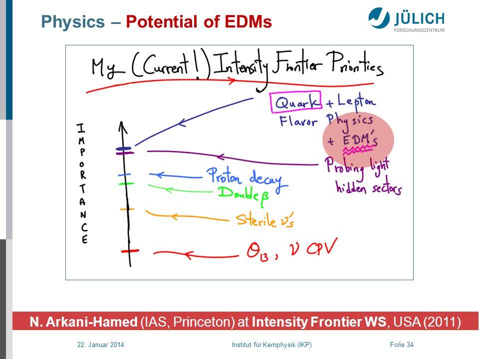 22. Januar 2014 Institut für Kernphysik (IKP) Folie 34 Physics – Potential of EDMs N. Arkani-Hamed (IAS, Princeton) at Intensity Frontier WS, USA (201