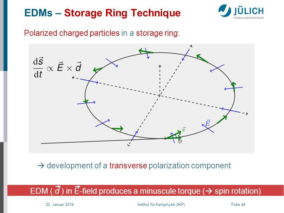 22. Januar 2014 Institut für Kernphysik (IKP) Folie 44 EDM ( d ) in E-field produces a minuscule torque ( spin rotation) EDMs – Storage Ring Technique