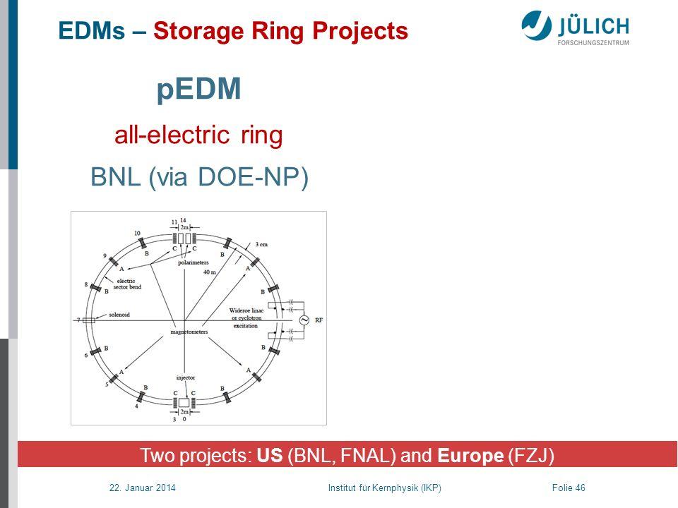 22. Januar 2014 Institut für Kernphysik (IKP) Folie 46 pEDM all-electric ring BNL (via DOE-NP) EDMs – Storage Ring Projects Two projects: US (BNL, FNA