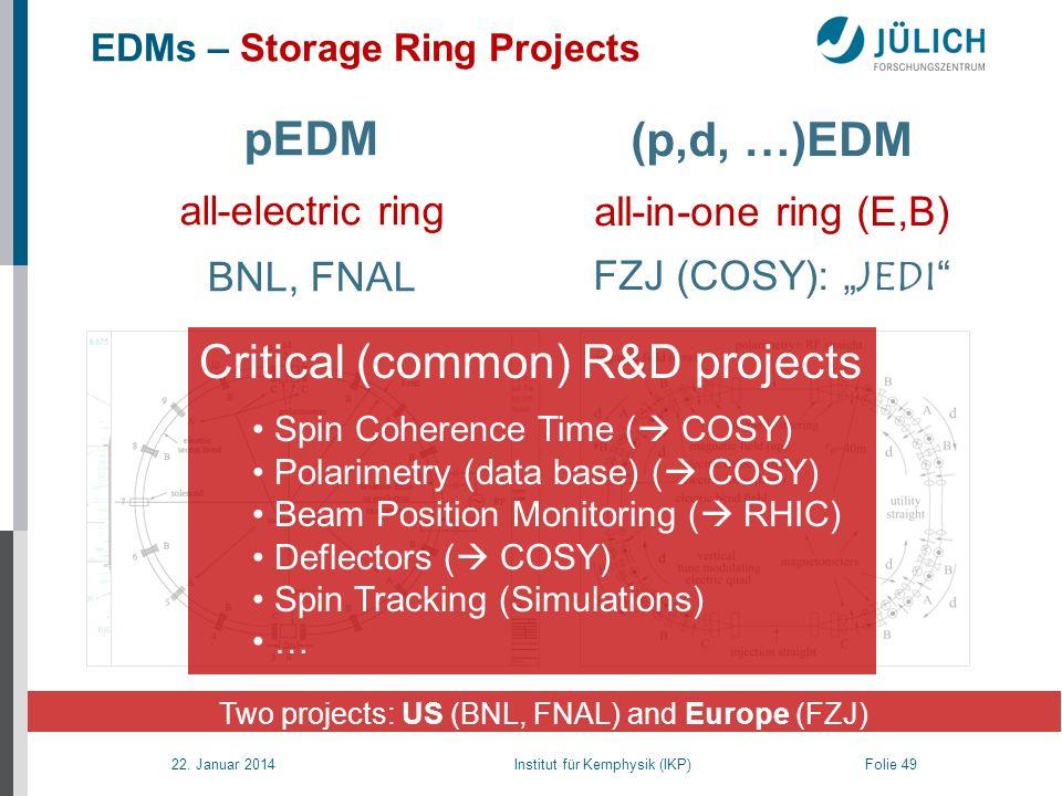 22. Januar 2014 Institut für Kernphysik (IKP) Folie 49 pEDM all-electric ring BNL, FNAL (p,d, …)EDM all-in-one ring (E,B) FZJ (COSY): JEDI EDMs – Stor