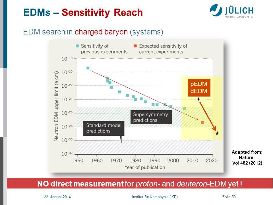 22. Januar 2014 Institut für Kernphysik (IKP) Folie 50 NO direct measurement for proton- and deuteron-EDM yet ! EDMs – Sensitivity Reach Adapted from: