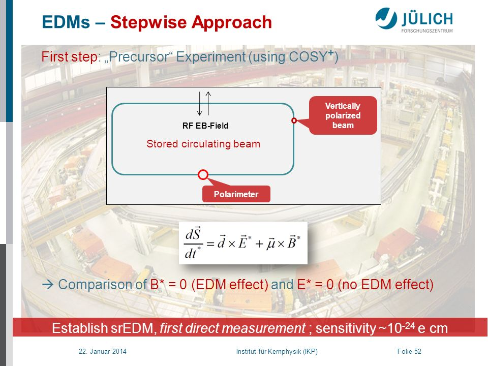 22. Januar 2014 Institut für Kernphysik (IKP) Folie 52 EDMs – Stepwise Approach Stored circulating beam RF EB-Field Vertically polarized beam Polarime