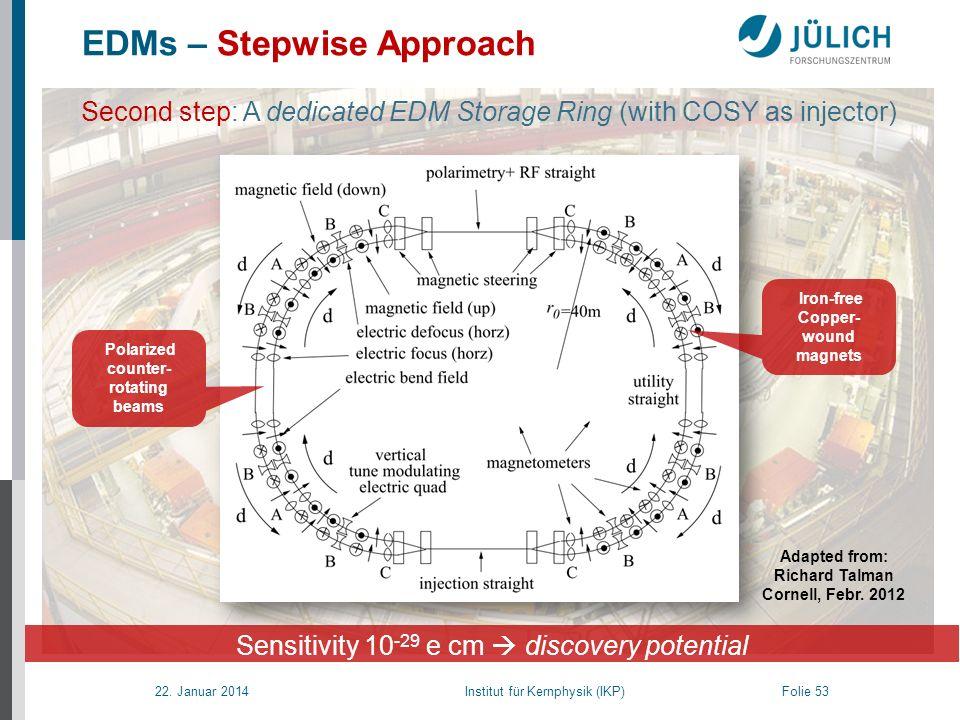 22. Januar 2014 Institut für Kernphysik (IKP) Folie 53 EDMs – Stepwise Approach Sensitivity 10 -29 e cm discovery potential Polarized counter- rotatin