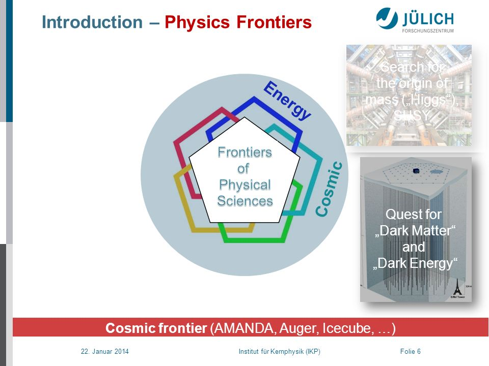 22. Januar 2014 Institut für Kernphysik (IKP) Folie 6 Introduction – Physics Frontiers Search for the origin of mass (Higgs), SUSY Quest for Dark Matt
