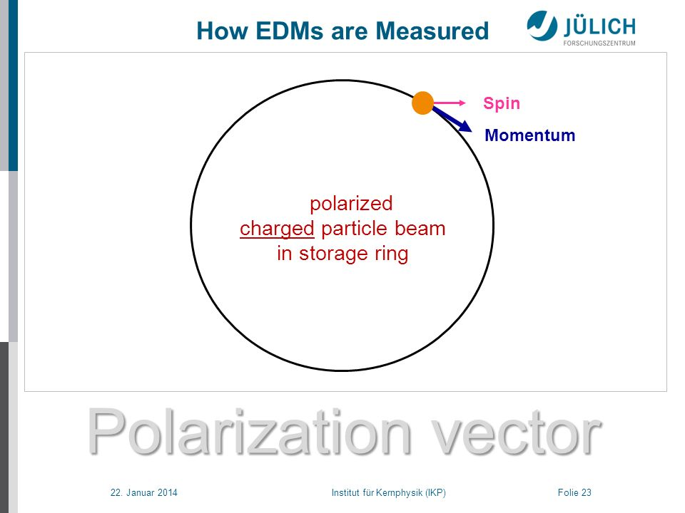 22. Januar 2014 Institut für Kernphysik (IKP) Folie 23 Polarization vector How EDMs are Measured Freeze horizontal spin of polarized charged particle