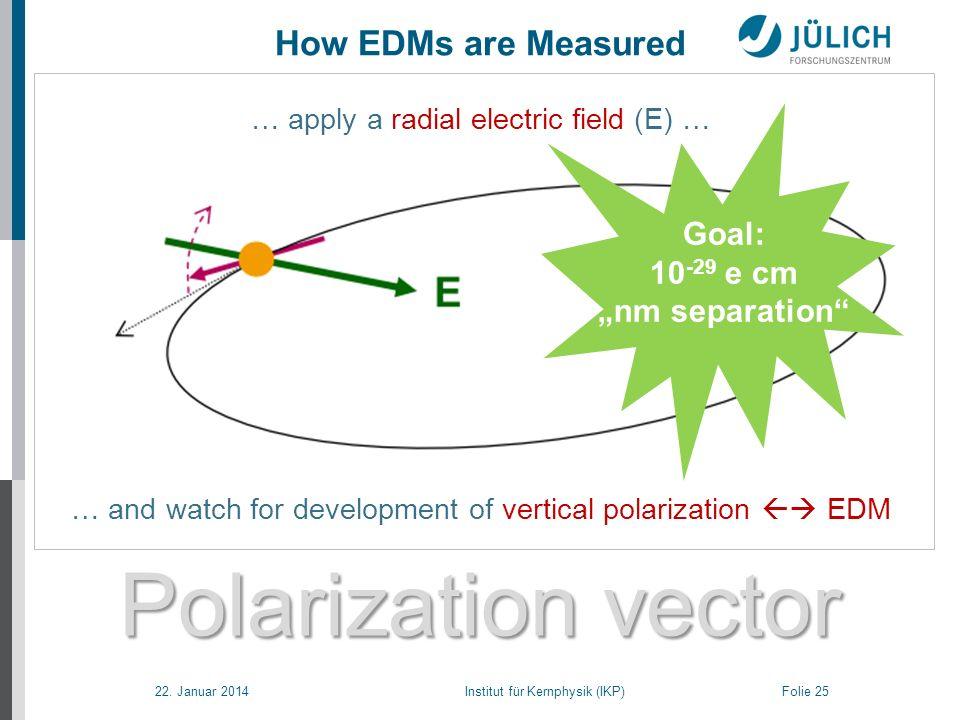 22. Januar 2014 Institut für Kernphysik (IKP) Folie 25 Polarization vector How EDMs are Measured … apply a radial electric field (E) … … and watch for