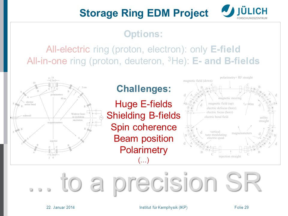 22. Januar 2014 Institut für Kernphysik (IKP) Folie 29 … to a precision SR Storage Ring EDM Project Options: All-electric ring (proton, electron): onl