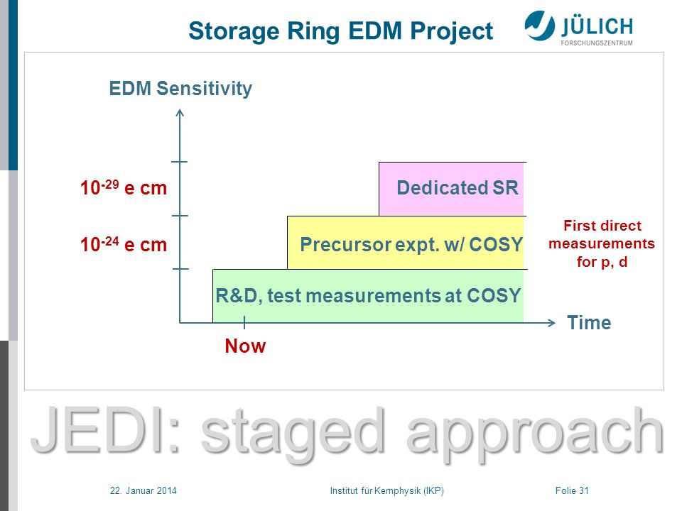 22. Januar 2014 Institut für Kernphysik (IKP) Folie 31 JEDI: staged approach Storage Ring EDM Project EDM Sensitivity Time R&D, test measurements at C
