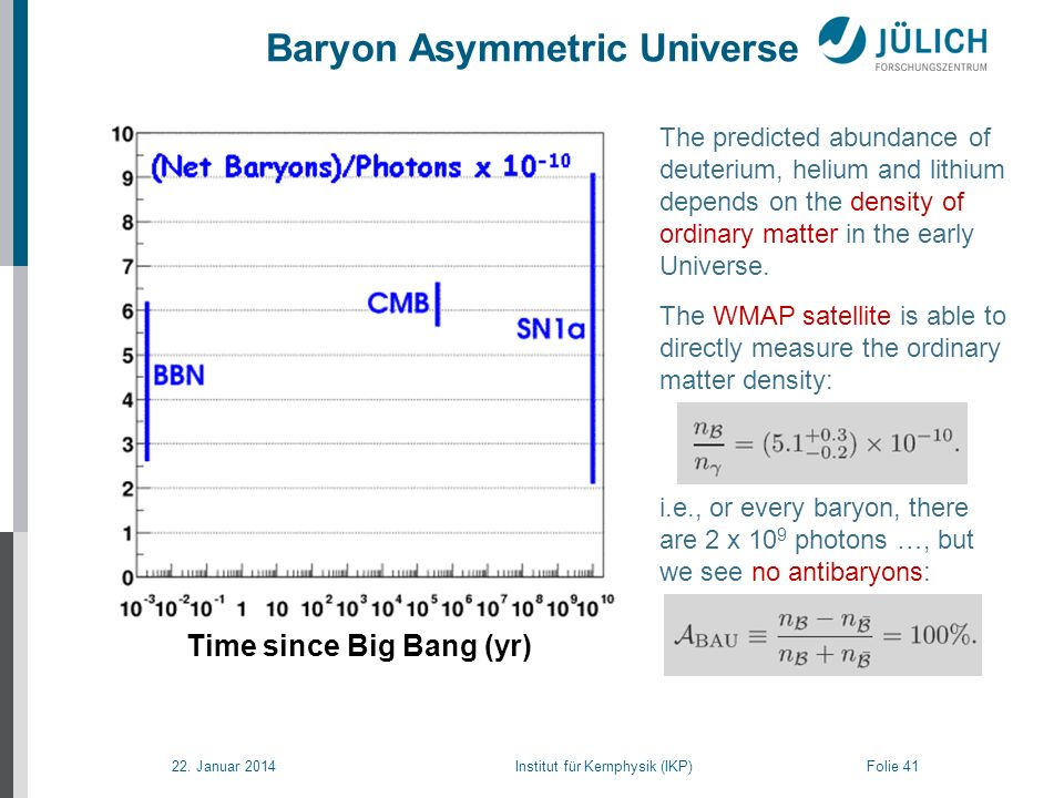 22. Januar 2014 Institut für Kernphysik (IKP) Folie 41 Baryon Asymmetric Universe From: NASA.gov The predicted abundance of deuterium, helium and lith