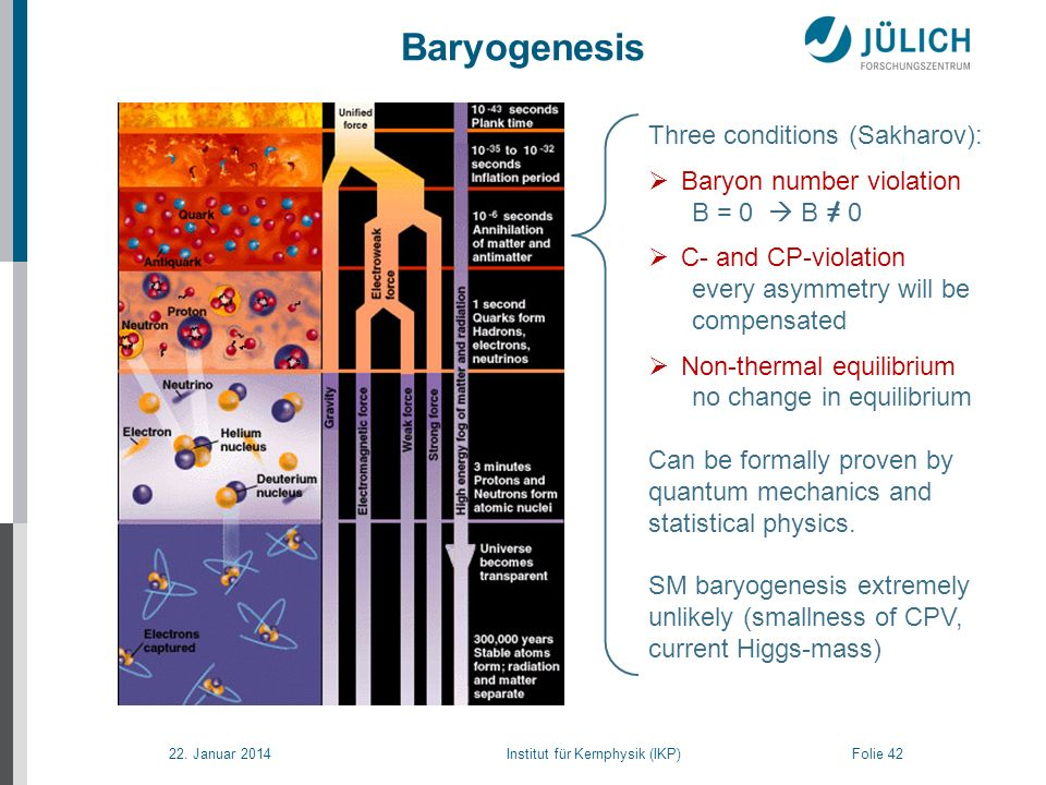 22. Januar 2014 Institut für Kernphysik (IKP) Folie 42 Baryogenesis From: NASA.gov Three conditions (Sakharov): Baryon number violation B = 0 B = 0 C-
