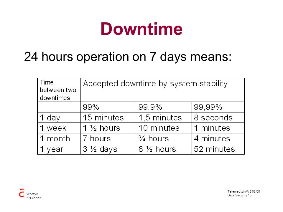 Telemedizin WS 08/09 Data Security 13 Worzyk FH Anhalt Downtime 24 hours operation on 7 days means: