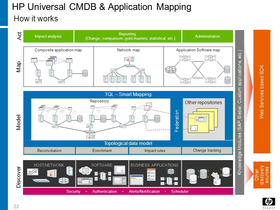 22 HP Universal CMDB & Application Mapping STORAGE Other discovery sources Web Services based SDK Knowledge Modules (SAP, Siebel, Custom applications,