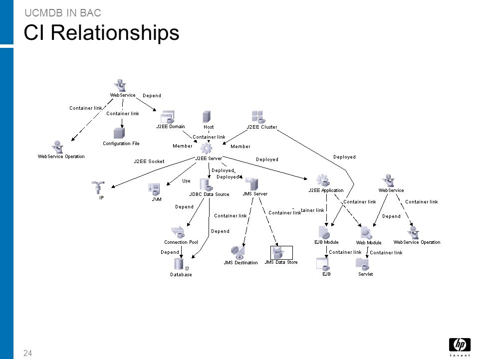 24 CI Relationships UCMDB IN BAC