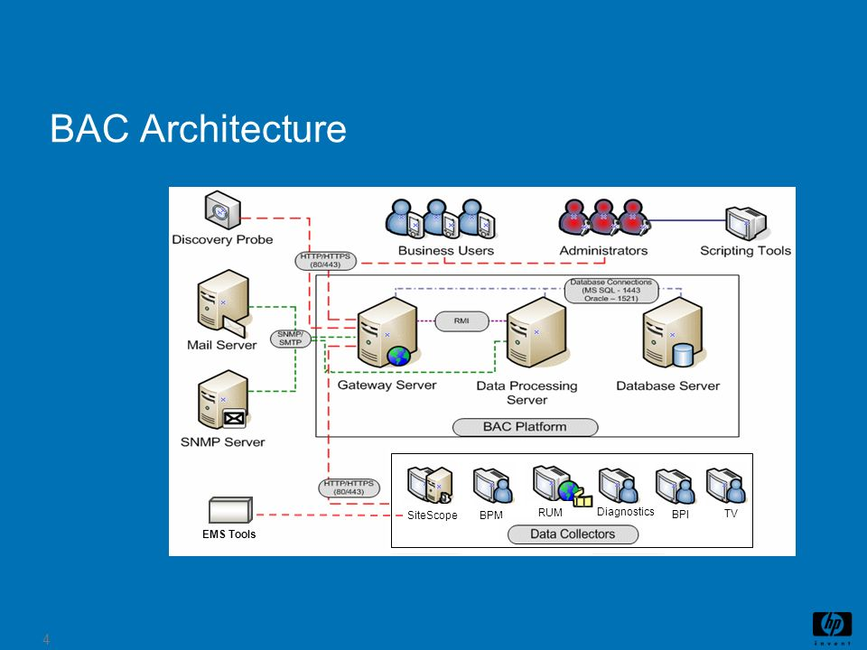 4 BAC Architecture BPI TV Diagnostics SiteScopeBPM RUM Diagnostics BPI TV EMS Tools