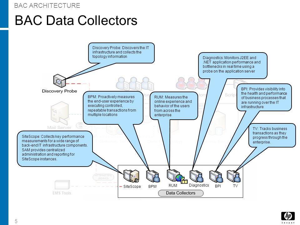 5 BAC Data Collectors BAC ARCHITECTURE BPI TV Diagnostics SiteScopeBPM RUM Diagnostics BPI TV EMS Tools Diagnostics: Monitors J2EE and.NET application
