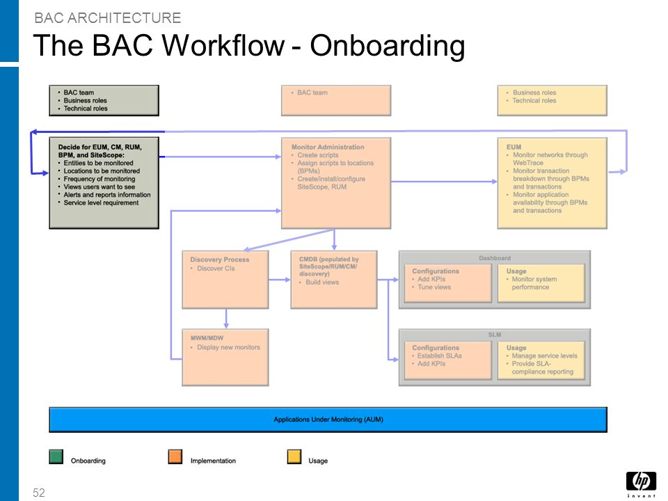 52 The BAC Workflow - Onboarding BAC ARCHITECTURE