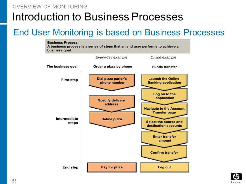 55 Introduction to Business Processes OVERVIEW OF MONITORING End User Monitoring is based on Business Processes