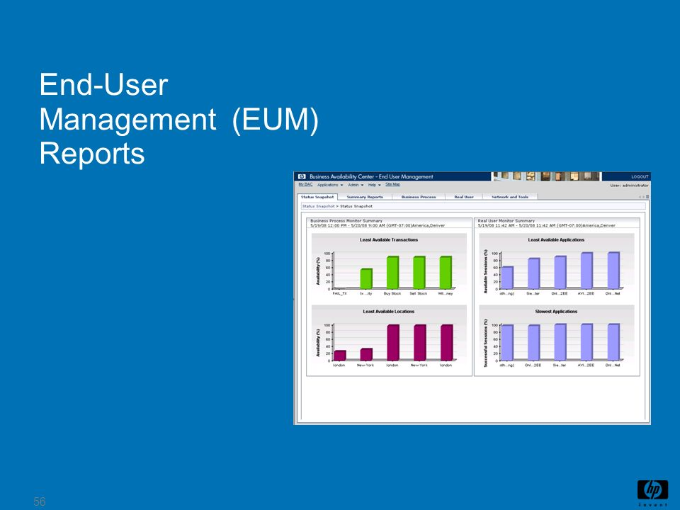 56 End-User Management (EUM) Reports