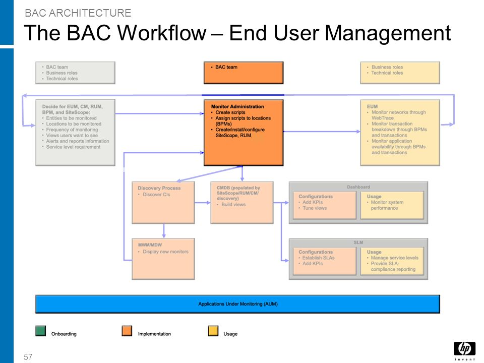 57 The BAC Workflow – End User Management BAC ARCHITECTURE