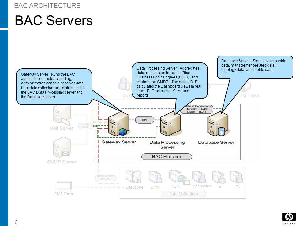 6 BAC Servers BAC ARCHITECTURE EMS Tools Mail Server SNMP Server BPI TV Diagnostics SiteScopeBPM RUM Diagnostics BPI TV EMS Tools Gateway Server: Runs