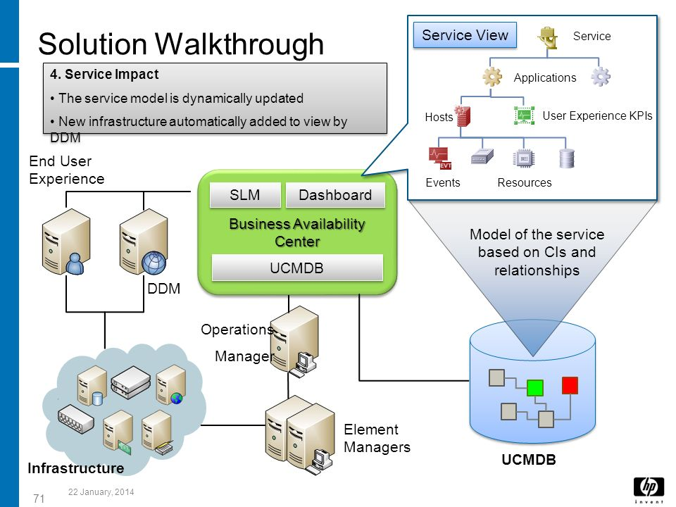 71 Business Availability Center Center Dashboard UCMDB SLM UCMDB Element Managers End User Experience DDM Operations Manager Infrastructure Model of t