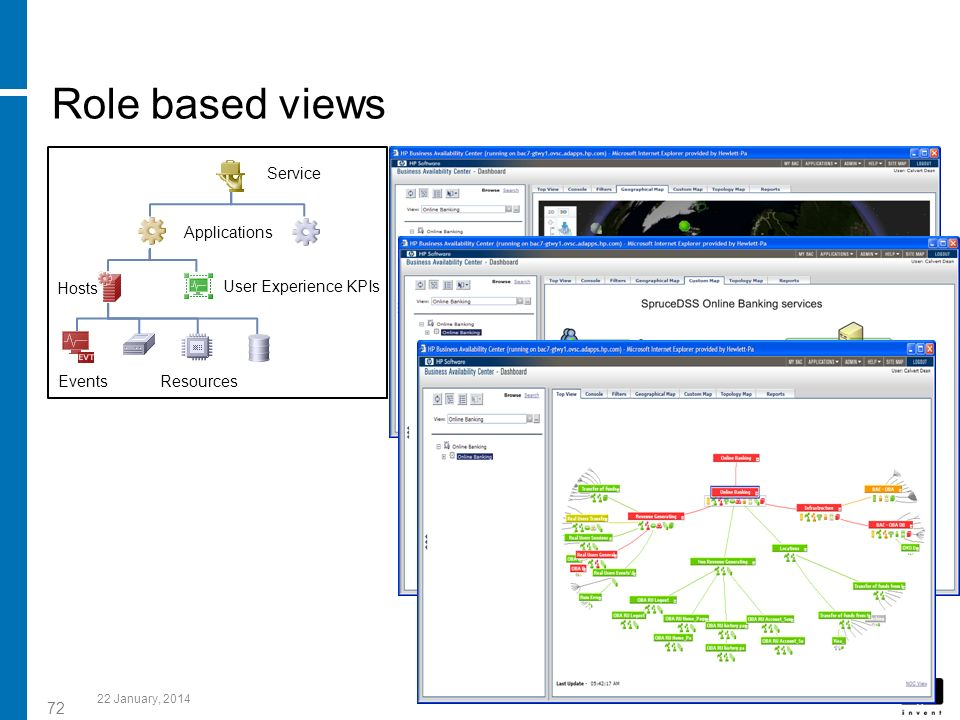 72 Role based views 22 January, 2014 Service Applications Hosts Resources Events User Experience KPIs