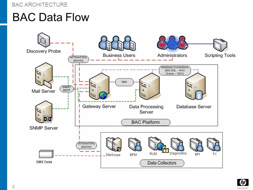 8 BAC Data Flow BAC ARCHITECTURE BPI TV Diagnostics SiteScopeBPM RUM Diagnostics BPI TV EMS Tools