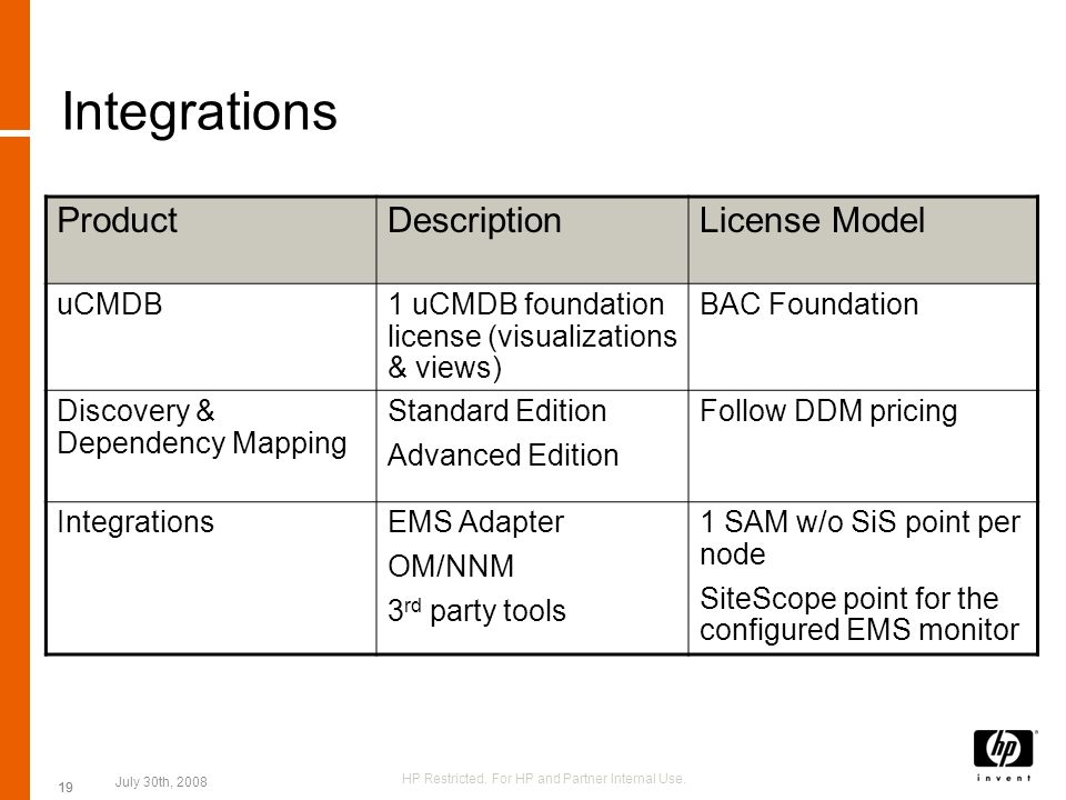 19 Integrations ProductDescriptionLicense Model uCMDB1 uCMDB foundation license (visualizations & views) BAC Foundation Discovery & Dependency Mapping