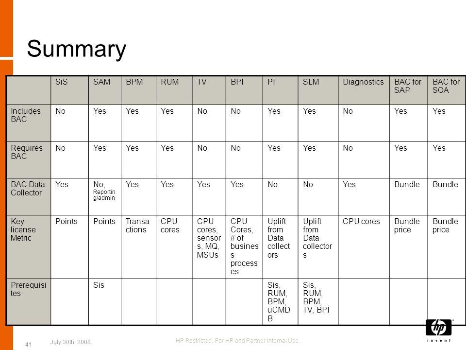 Summary SiSSAMBPMRUMTVBPIPISLMDiagnosticsBAC for SAP BAC for SOA Includes BAC NoYes No Yes NoYes Requires BAC NoYes No Yes NoYes BAC Data Collector Ye