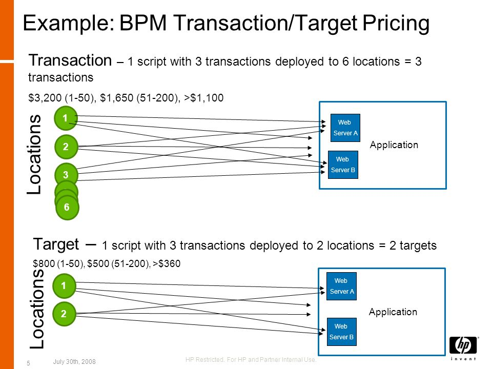 46 Pricing Points to remember 4 targets = 1 transaction Average number of locations for a BPM deployment is ~22.