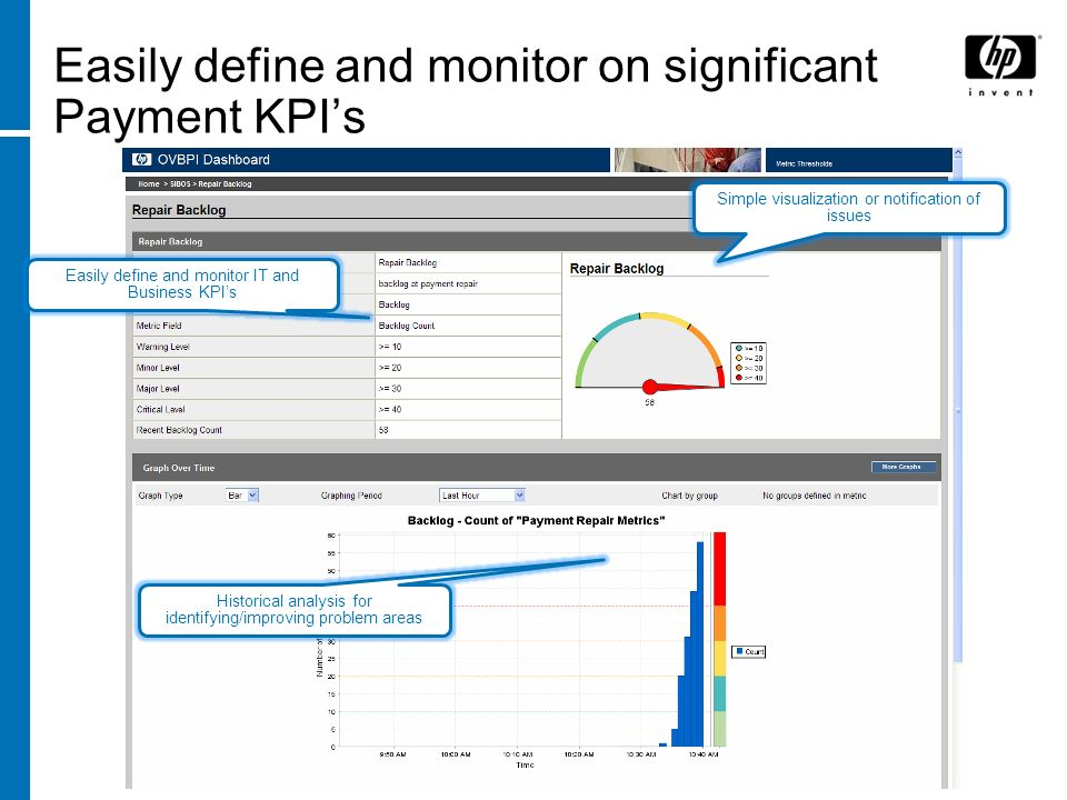 Easily define and monitor on significant Payment KPIs Easily define and monitor IT and Business KPIs Historical analysis for identifying/improving problem areas Simple visualization or notification of issues