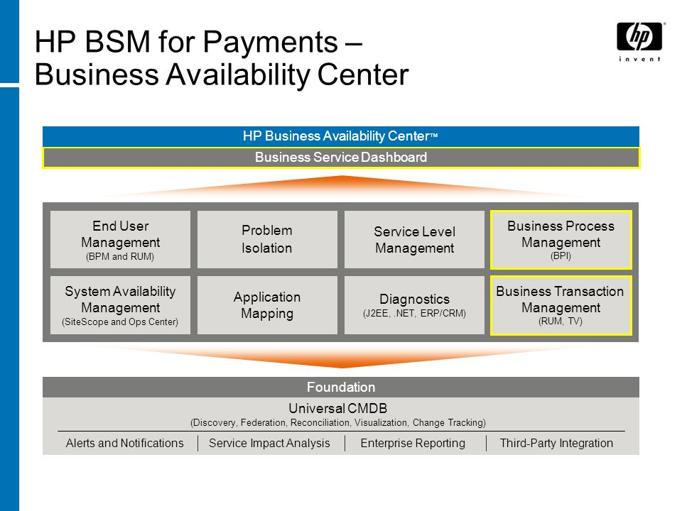 HP BSM for Payments – Business Availability Center Business Service Dashboard HP Business Availability Center Diagnostics (J2EE,.NET, ERP/CRM) Application Mapping System Availability Management (SiteScope and Ops Center) Service Level Management Problem Isolation End User Management (BPM and RUM) Business Transaction Management (RUM, TV) Business Process Management (BPI) Foundation Universal CMDB (Discovery, Federation, Reconciliation, Visualization, Change Tracking) Alerts and NotificationsEnterprise ReportingThird-Party IntegrationService Impact Analysis