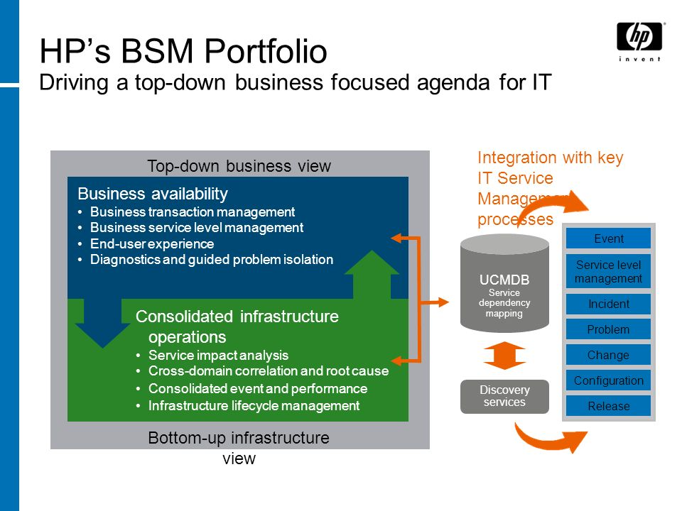 HP BSM for Payments – HP Business Process Insight HP Business Process insight provide visibility in the performance, availability and effectiveness of key operational business processes Key Attributes: Up-to-the-minute view into the health & performance of a business process or process segment Automatically track and escalate against business level KPIs & service objectives Alarm & direct actions from business flow rates, timings & backlogs Translate IT service impacts into business impact information Non-intrusive; no changes to applications, middleware, network, … Optimize business process execution