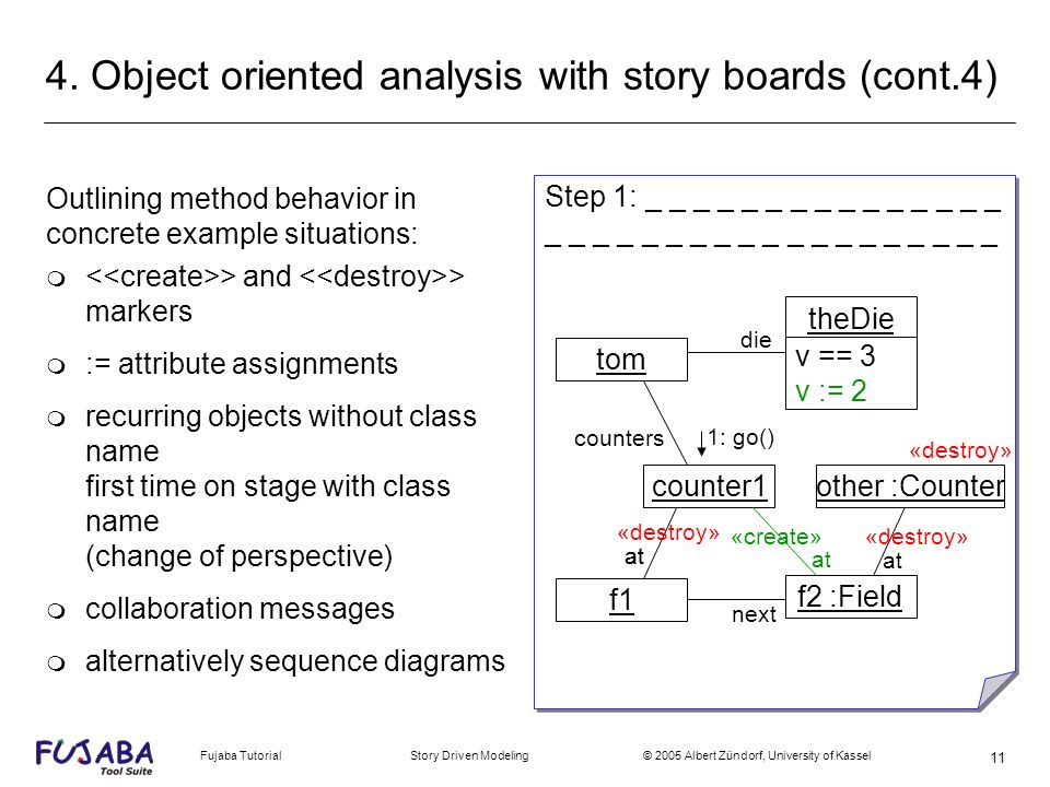 Fujaba Tutorial Story Driven Modeling © 2005 Albert Zündorf, University of Kassel 11 4. Object oriented analysis with story boards (cont.4) Outlining