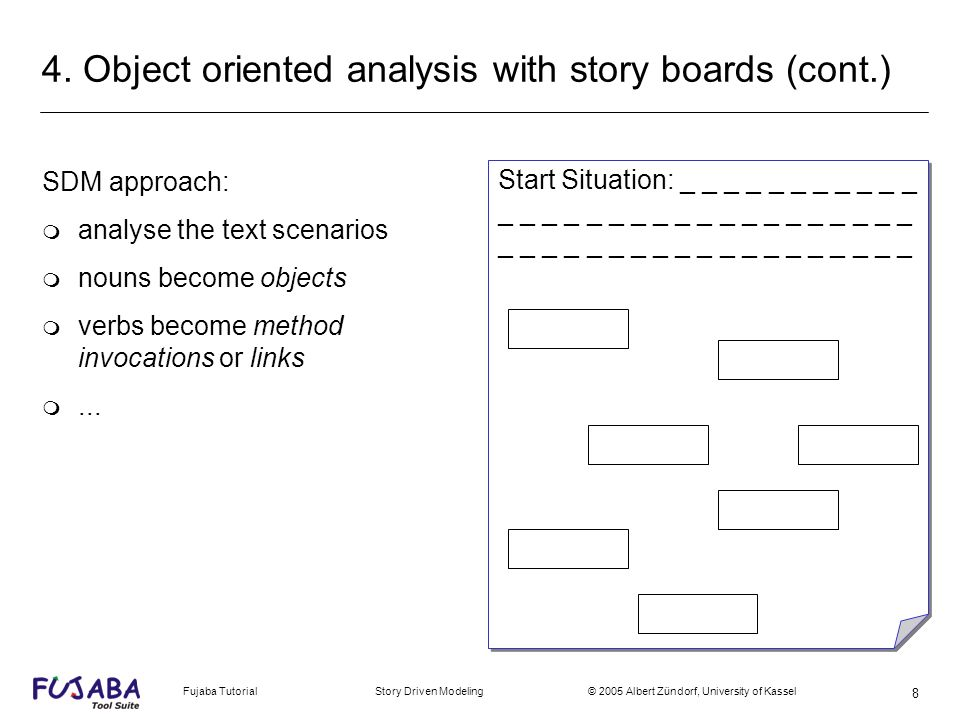 Fujaba Tutorial Story Driven Modeling © 2005 Albert Zündorf, University of Kassel 8 4. Object oriented analysis with story boards (cont.) SDM approach