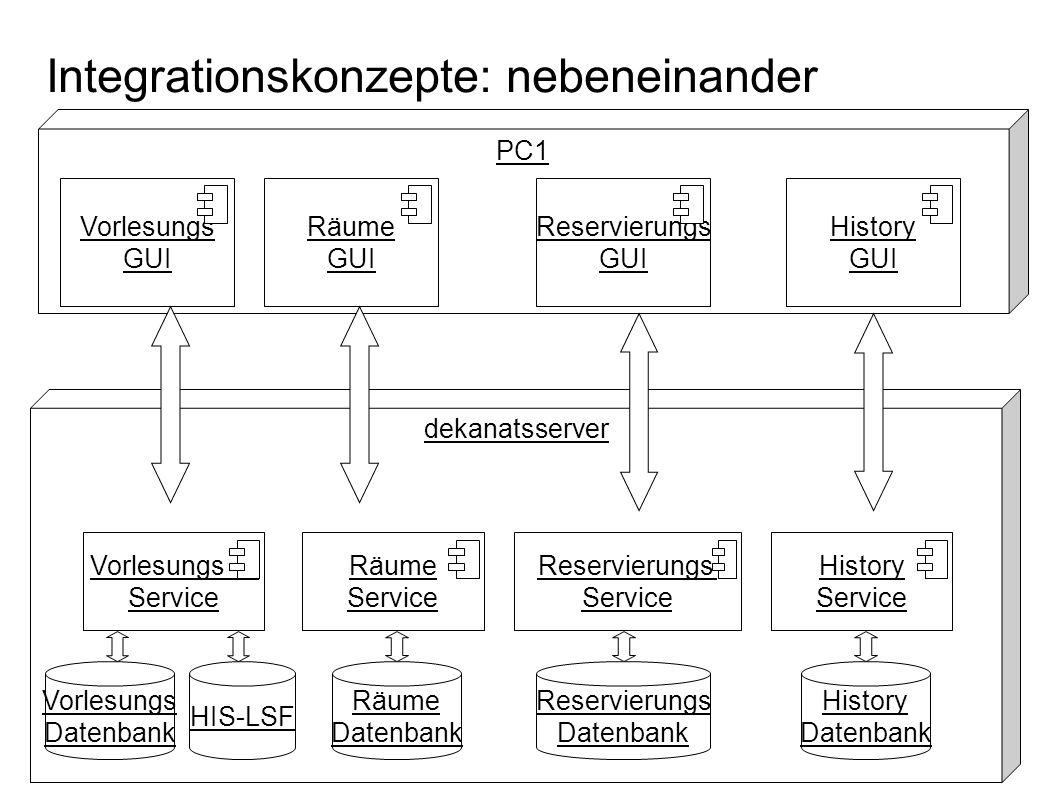 Fachgebiet Software Engineering Übersicht © 22.01.2014 Albert Zündorf, Kassel University Integrationskonzepte: nebeneinander PC1 Vorlesungs GUI dekana
